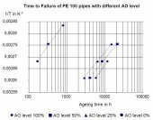 Time ti Failure of PE 100 pipes with different AO level, click to zoom