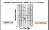New creep rupture curves for PE 100-RC in PAS 1075, click to zoom